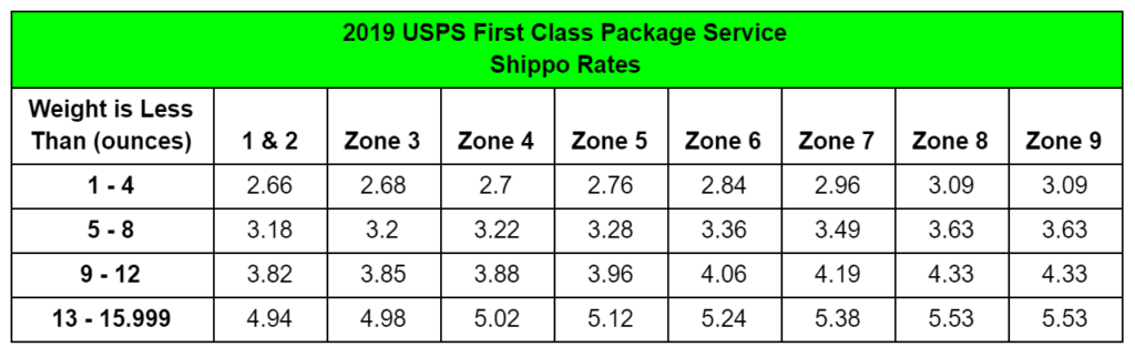 2019 USPS First Class Package Rates for Magento from Shippo