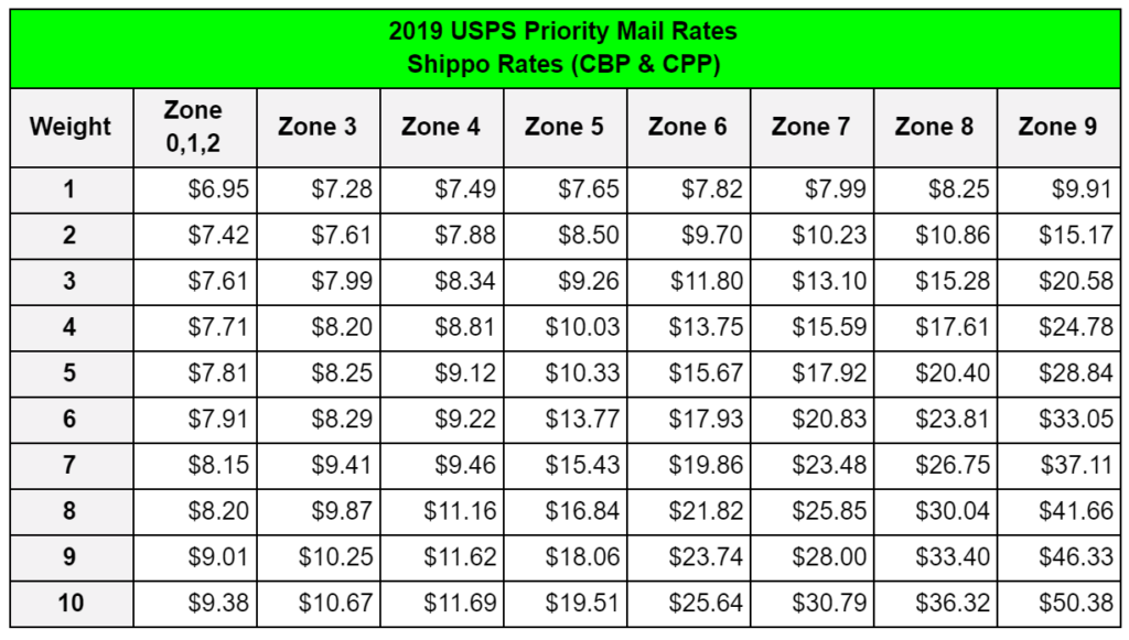 2019 USPS Priority Mail Rates for Magento from Shippo