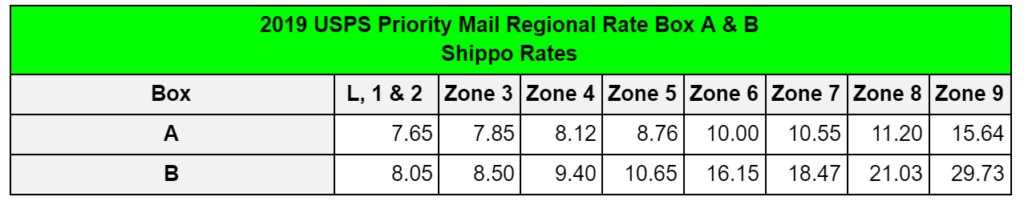 2019 USPS Priority Mail Regional Rate Box A and B Rates for Magento from Shippo