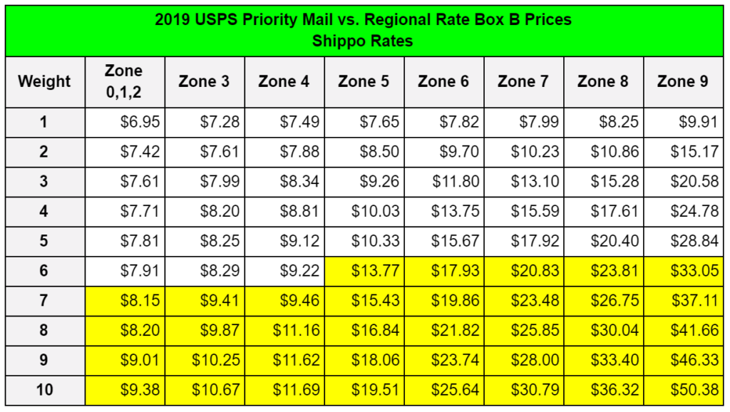 2019 USPS Priority Mail vs Regional Rate Box B Prices for Magento from Shippo