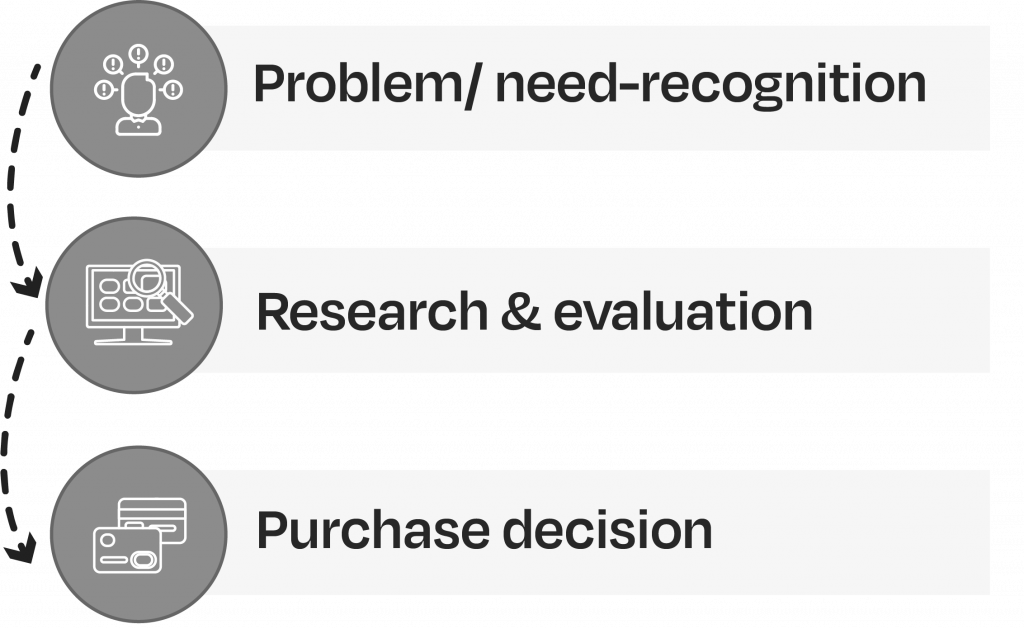Buyers go from identifying a problem to research to making a purchase decision