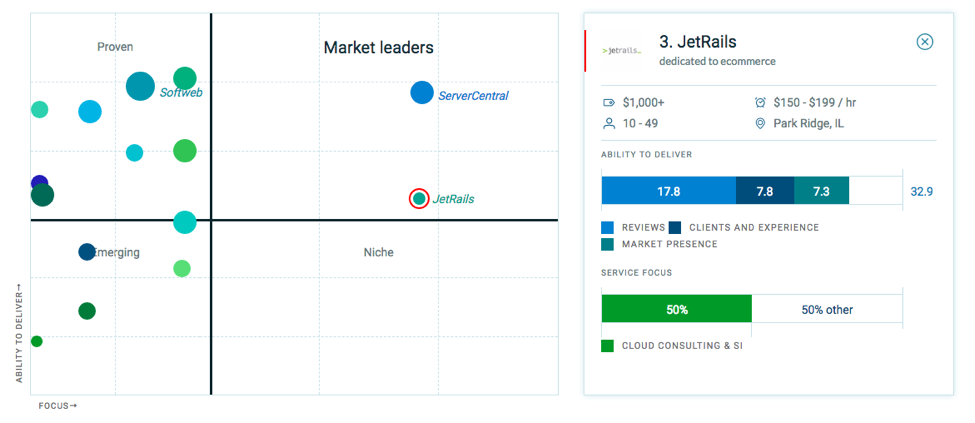 Clutch Market Leaders Matrix
