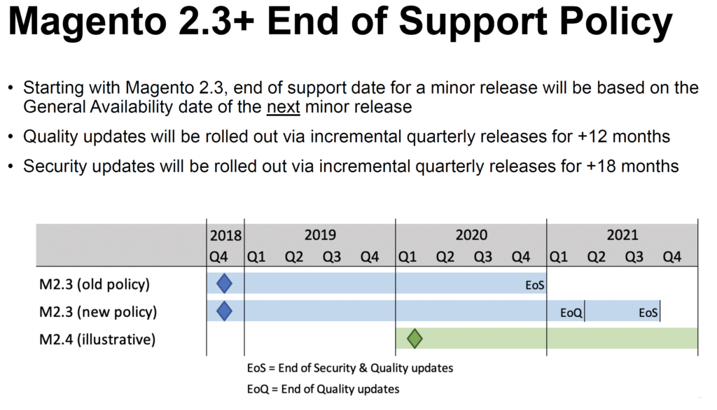 Magento 2.3+ End of Life Policy and planned release of 2.4