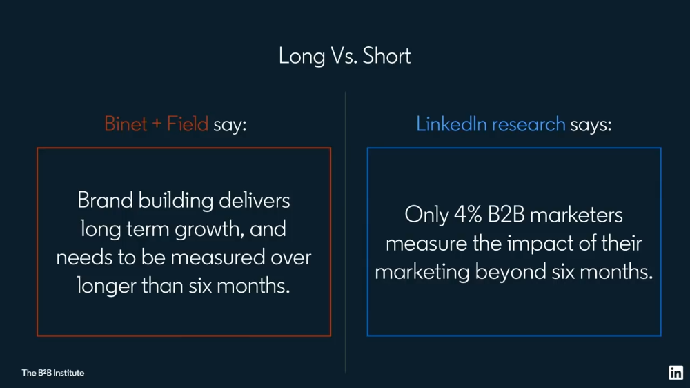 Only 4% of B2B Marketers Measure The Impact of Their Marketing Beyond 6 Months