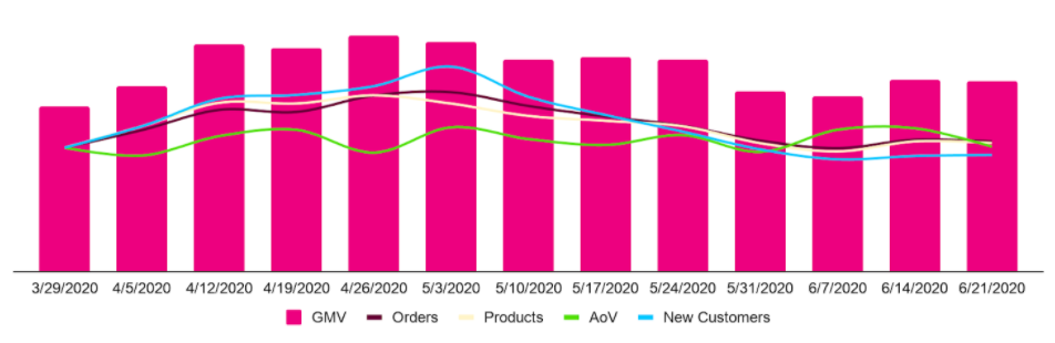 Q2 2020 eCommerce Industry Data