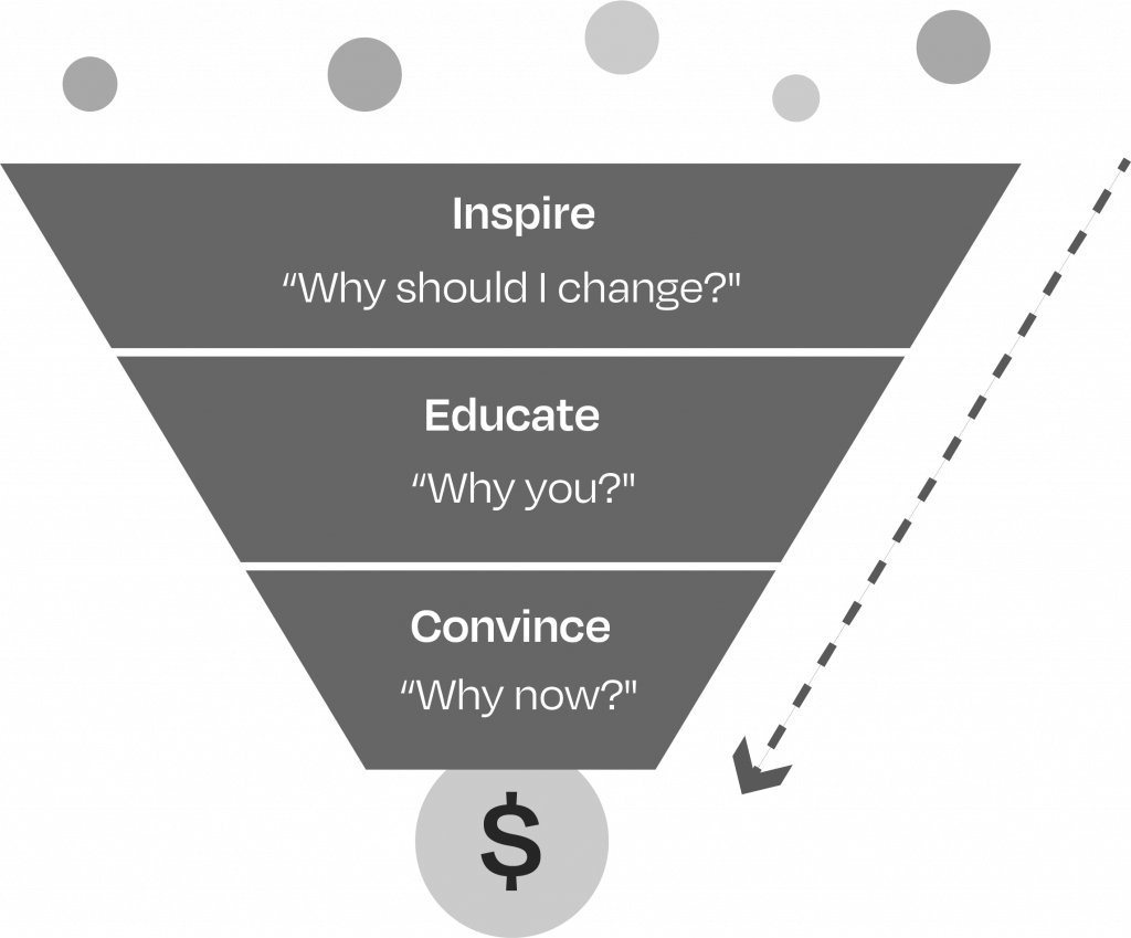 The Modern Ecommerce Marketing Funnel includes steps for inspiring educating and convincing shoppers